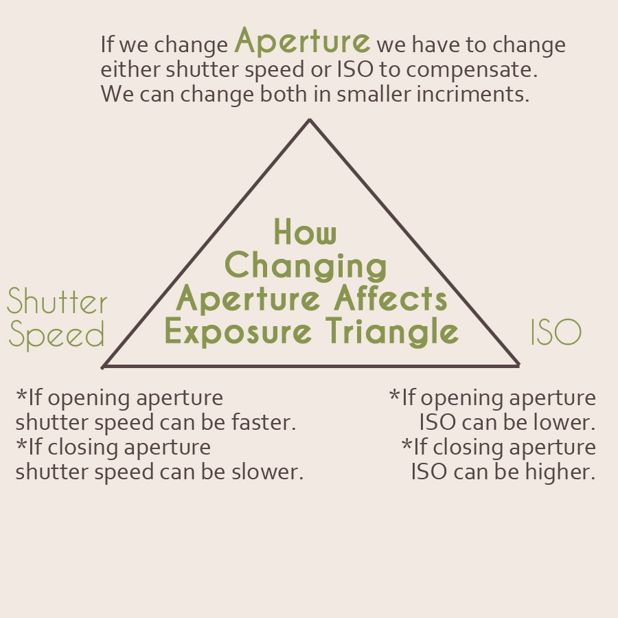 How Changing Aperture Effects the Exposure Triangle