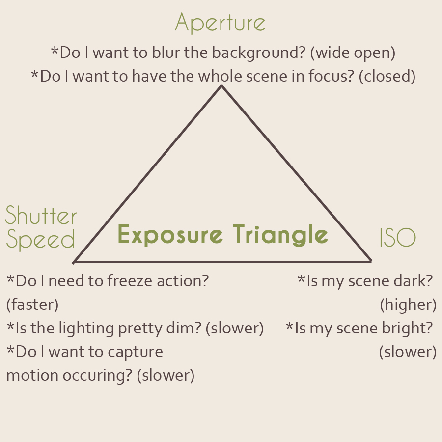 Visual Description of Exposure Triangle