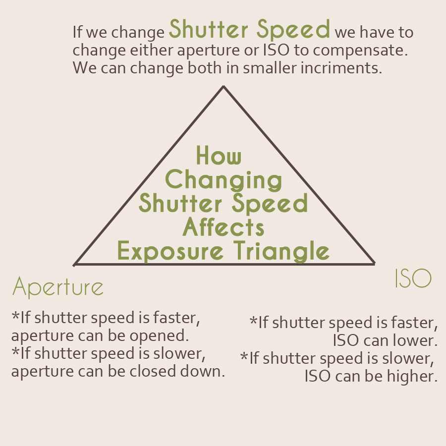 How Changing Shutter Speed Effects the Exposure Triangle