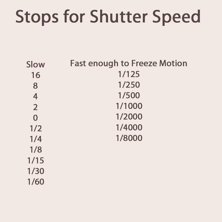 Shutter Speed Exposure Stops